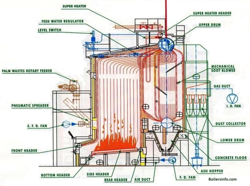 Water-tube-boiler-parts-and-functions